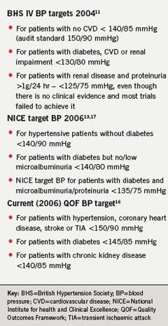 Table 1. Blood pressure targets