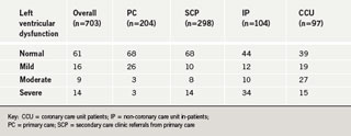 Table 1. Review of left ventricular function according to source of referral, expressed as % of patients from each cohort