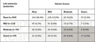 Table 2. Is left ventricular systolic dysfunction or valvular disease the primary pathology? (Values reflect absolute number of patients [%], n=703)