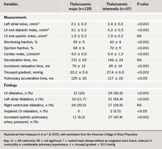 Table 2. Echocardiographic parameters in thalassaemia patients without evident heart disease*