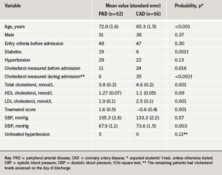 Table 1. Baseline characteristics of the study population