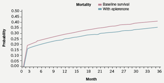 Figure 2. Patient survival within the model based on 100% uptake of eplerenone