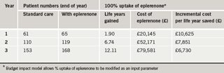 Table 1. Summary of patient numbers and costs with 100% uptake of eplerenone: base case. The increase in life years saved and costs between years one and three is a reflection of the patient numbers building up in the model as outlined in figure 1. Cost and benefits discounted by 3.5%