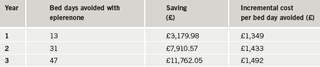 Table 2. Summary of bed days avoided: base case. Cost and benefits discounted by 3.5%