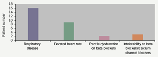 Figure 1. Primary indication for starting ivabradine