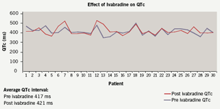 Figure 4. The neutral effect of ivabradine on QTc interval compared pre and post therapy