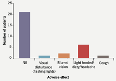Figure 6. Graph showing rate of adverse effects in patients on ivabradine