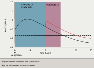 Figure 3. Anti-Xa activity following subcutaneous injection of enoxaparin +/- intravenous top-up