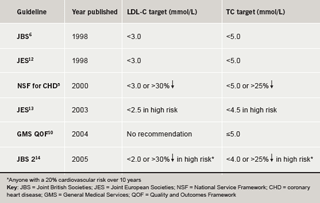 Table 1. Recommended targets for total cholesterol (TC) and low-density lipoprotein cholesterol (LDL-C)