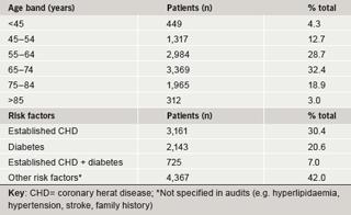 Table 2. Patient characteristics