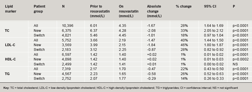 Table 4. Lipid changes prior to and on rosuvastatin treatment