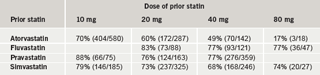 Table 5.  The percentage of patients achieving General Medical Services (GMS) total cholesterol (TC) target (≤5 mmol/L) on rosuvastatin 10 mg who had previously not reached target on prior statin (split by prior statin/dose)