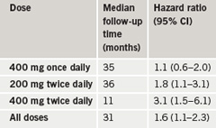 Table 1. Hazard ratio for primary end point with different celecoxib doses