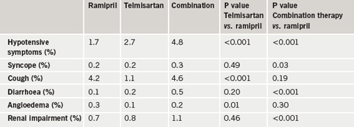 Table 2. ONTARGET: reasons for permanent discontinuations