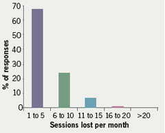 Figure 3. Number of training sessions lost per month as a result of the European Working Time Directive (EWTD)