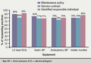 Figure 2. Percentage of practices with equipment service and maintenance provision