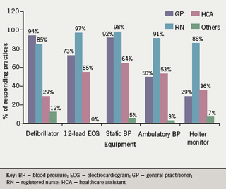 Figure 3. Percentage of staff trained in equipment use