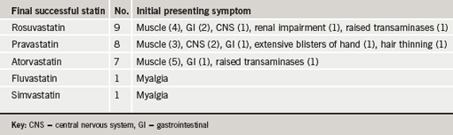 Table 2. Final successful statin and initial presenting symptom