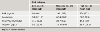 Table 1. Summary statistics for B-type natriuretic peptide (BNP), age, peak oxygen uptake (peak VO2) and infarct-related cardiac troponin broken down by risk category (as identified clinically)