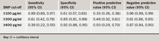 Table 2. Diagnostic characteristics of BNP levels to predict high-risk category