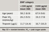 Table 3. Summary statistics for age, peak oxygen uptake, infarct-related cardiac troponin broken down by BNP category