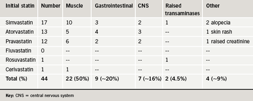 Table 1. Initial statin not tolerated and the predominant presenting side effect
