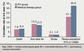 Figure 1. Cumulative rates of outcomes in the Clinical Outcomes Utilizing Revascularization and Aggressive Drug Evaluation (COURAGE) trial at 4.6 years7