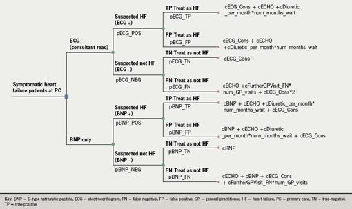 Figure 1. Decision tree for base-case model