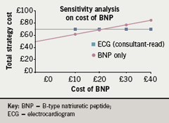 Figure 2. One-way sensitivity analysis for the total cost of BNP assay in the range £0–£40.00. The threshold value for total cost of BNP assay is £20.38 with expected value of £70.28
