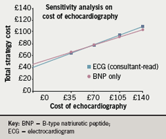 Figure 3. One-way sensitivity analysis showing strategy cost variance with total cost of echocardiography varying in the range £0–£140.00. The threshold value for cost of echocardiography is £58.81 with expected value of £75.00