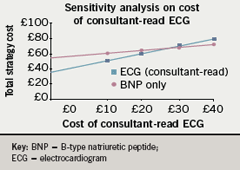 Figure 4. One-way sensitivity analysis on total cost of consultant-read ECG varying in the range £0–£40.00. The threshold value for cost of consultantread ECG is £58.81 with expected value of £75.00