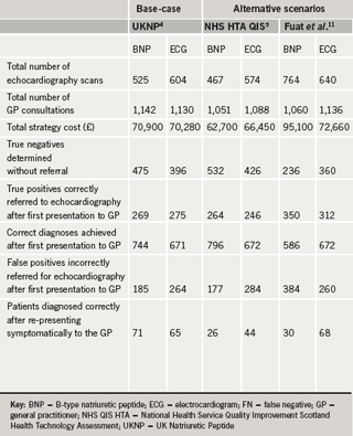 Table 2. Cost-consequence analysis for a hypothetical cohort of 1,000 symptomatic patients presenting with moderate-to-severe heart failure symptoms in primary care