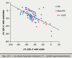 Figure 1. Correlation between percentage change in low-density lipoprotein (LDL)-cholesterol on statins and further change after addition of ezetimibe, as compared with baseline (r= -0.67, p<0.0001)