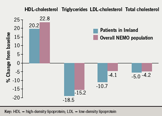 Figure 2. Effects of prolonged-release nicotinic acid on lipid parameters in the NEMO study in patients recruited in Ireland and in the overall NEMO population