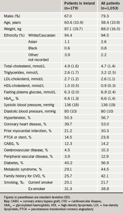 Table 1. Demographic parameters and cardiometabolic risk factor status at baseline