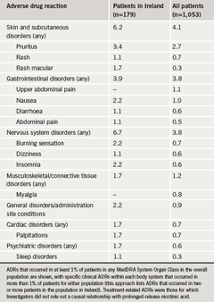 Table 2. Treatment-related adverse drug reactions (ADRs) unrelated to flushing (% patients)
