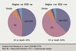 Figure 1: Cause of death in men by baseline status in the Renfrew-Paisley Rose angina study