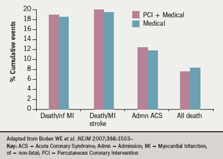 Figure 2: Cumulative events over 4.6 yrs in the COURAGE trial