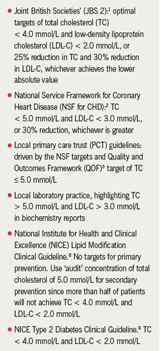 Table 1. Current cholesterol guidelines for high-risk cardiovascular disease (CVD) patients