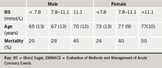 Table 1: Mortality in EMMACE