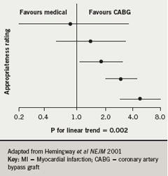Figure 1: Adjusted hazard (95% CI) of non-fatal MI or death after 2.5 years for medical management vs CABG stratified by appropriateness ratings for CABG
