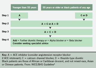 ACD antihypertensive algorithm