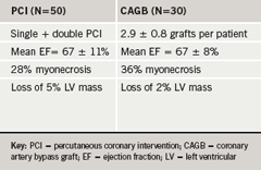 Table 1. Delayed-enhancement magnetic resonance imaging (MRI): percutaneous coronary injury (PCI) and coronary artery bypass surgery (CABG) compared.10 Note the contrast in loss of left ventricular (LV) mass between the two groups in these patients with well-preserved LV function