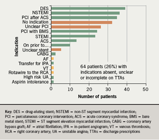 Figure 1. Indications for clopidogrel given on discharge from acute care across South East London sector in the January 2007 audit