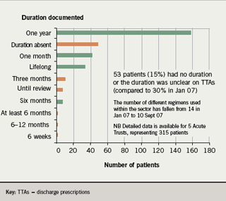 Figure 4. Durations of clopidogrel indicated at discharge from acute care across the South East London sector in the September 2007 re-audit
