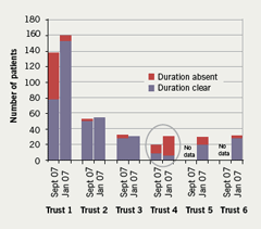 Figure 5. Communication of duration of clopidogrel at discharge by trust (anon)