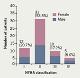 Figure 1. Severity of heart failure by New York Heart Association (NYHA) classification (n=58)