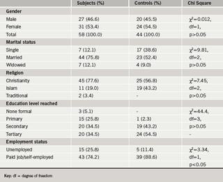 Table 1. Socio-demographic profile