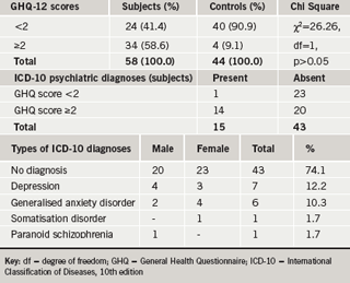 Table 3. Diagnosed psychiatric illnesses