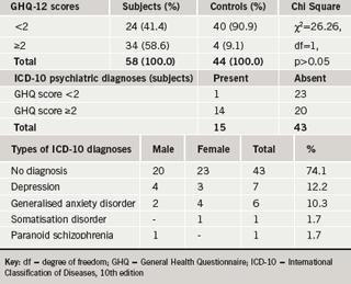 Table 3. Diagnosed psychiatric illnesses